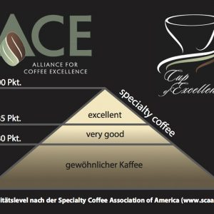 Qualitätslevel nach Specialty Coffee Association of America / Excellentas / exzellenter Kaffee / Specialty Coffee