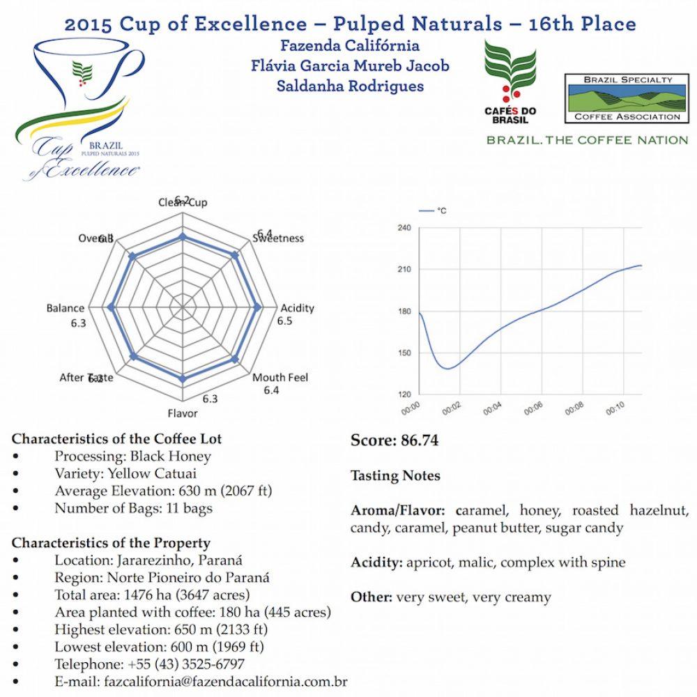 Kaffee CALIFÓRNIA Brazil Cup of Excellence Gewinner Brasilien